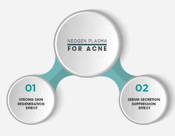 2 Steps Acne Treatment using Neogen Plasma