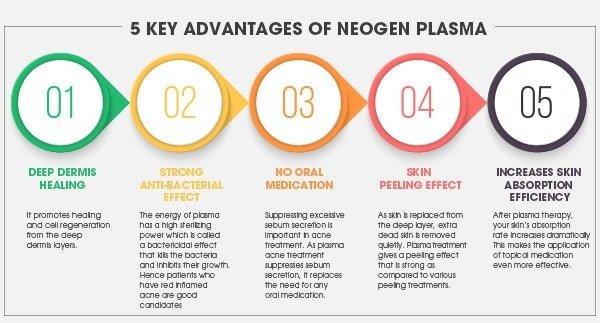 5 Key advantages of Neogen Plasma for Acne Treatment