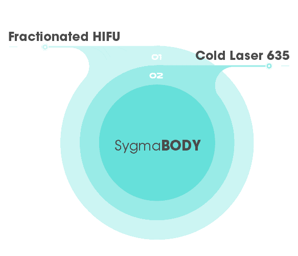 SygmaBody Singapore - Fractional Energy Based method combined with Cold Laser 635 therapy